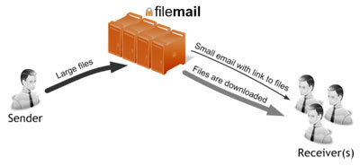 File Mail
