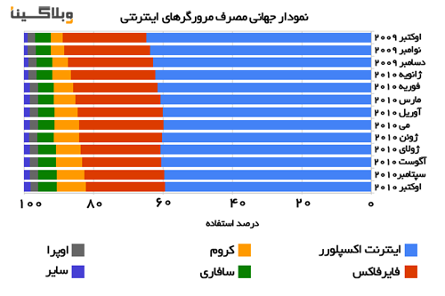 browser-share-chart-october-2010.png