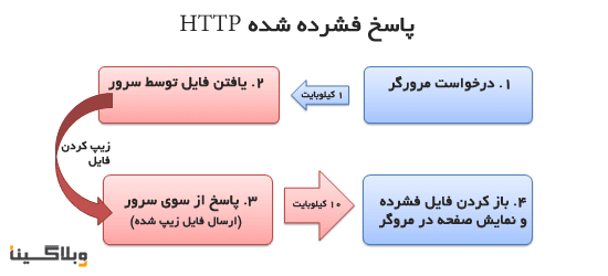 http-request-compressed.png