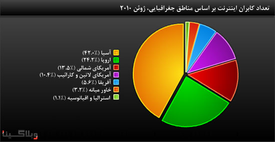 internet-users-divided-by-region-2010.jpg