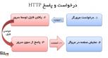 چگونه با GZIP، سرعت سایت خود را افزایش دهیم؟