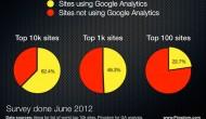 بیش از ۶۲ درصد از سایتهای برتر دنیا از گوگل آنالیتیکز استفاده میکنند