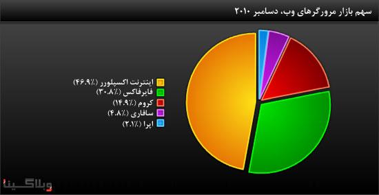 web-browser-market-share-2010.jpg
