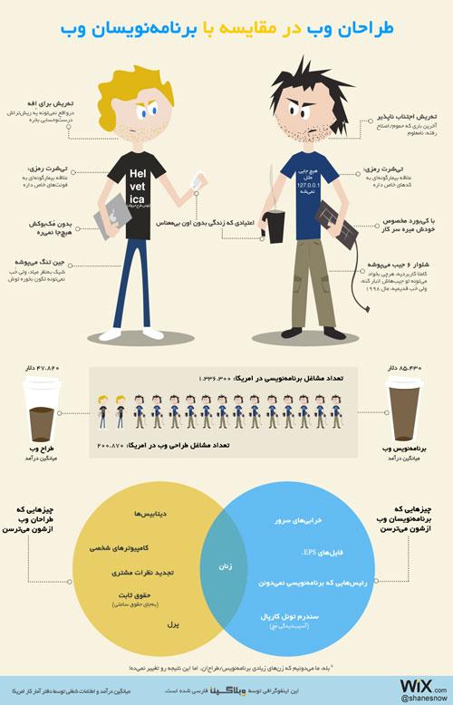 web-designers-versus-web-developers-weblogina-infographic-low.jpg