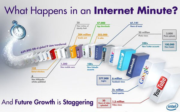What happens each minute on the Internet