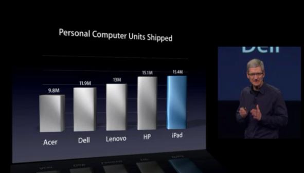 apple-ipad-156-percent.png