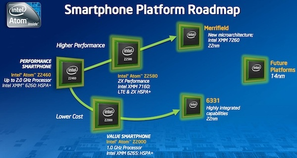 intel-atom-smartphone-roadmap-small.jpg