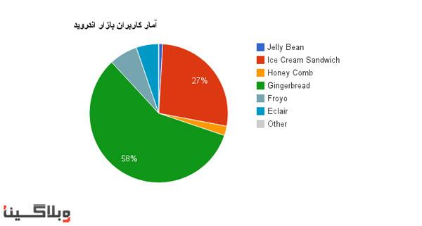 نمودار گستردگی نسخههای اندروید در ایران